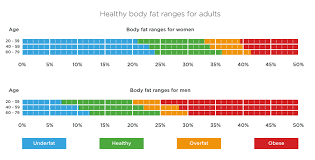 How To Find Out Fat Percentage Body Fat Percentage Are You At A Healthy Weight Tanita