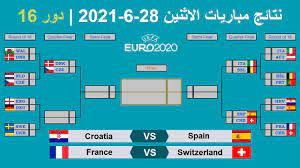 كأس امم اوروبا 2020 | نتائج مباريات الاثنين 28-6-2021 وتأهل اسبانيا وسويسرا  الى الدور ربع النهائي - YouTube