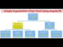 Google Organization Org Chart Using Angularjs