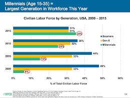Generations At Work Chart Millennial Workers Now Outnumber Gen Xers And Boomers