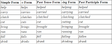 Present Past And Past Participle Chart Pdf Most Common English Verbs In All Tenses Pdf L E T Online