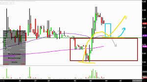 Tongue Analysis Chart Blonder Tongue Laboratories Inc Bdr Stock Chart Technical Analysis For 04 03 18