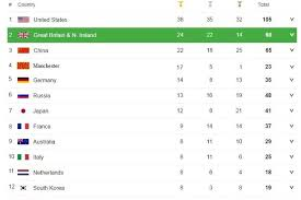 If Manchester Was A Country It Would Be Fourth In Olympic