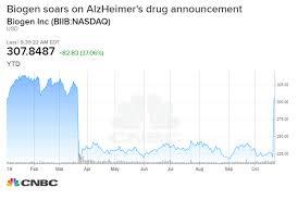 Stages Of Alzheimer S Disease Chart Biogen Soars 40 On Alzheimers Drug Revival