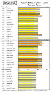 Alcohol Tolerance Ranges By Yeast Strain Wyeast Labs In