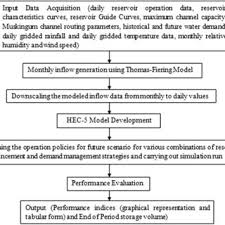 Dvc Chart Flow Chart Of The Simulation Of Operation Of Dvc Reservoir