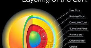 parts of the sun which are the different layers of the sun top of the top 2014