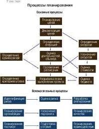 Основные понятия и процессы управления проектами Директор  Рис 3 Взаимосвязи процессов планирования