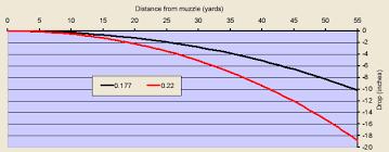 177 Air Rifle Trajectory Chart Bfta Scope Setup Manual Updated By Maestro