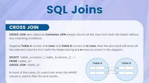 Types Of Sql Joins Venn Diagram Sql Joins Technolush