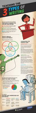 teaching the types of writing infographic e learning infographics teaching the 3 types of writing infographic
