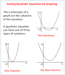 Graphical Solutions Of Quadratic Functions Solutions