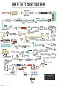 Posters Pulp Fiction Poster Chronological Order Flow