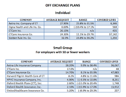 plans offered outside the state exchange access health care ct