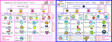 Tamagotchi V4 5 Growth Chart Welcome To Gotchi Garden Tamagotchi V4 5 English
