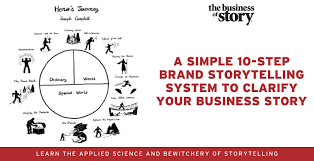 Simple Story Outline Template The 10 Step Storytelling Process To Create Abundance In Your