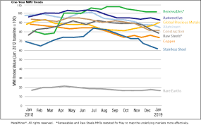 Retail Price Index Chart Monthly Report Price Index Trends January 2019 Steel