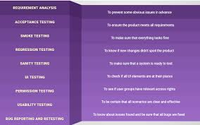 Types Of Software Testing Software Testing Services Difference Between Basic And Advanced