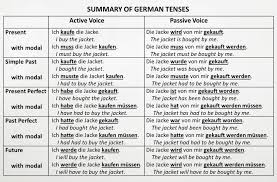German Handouts On Various Grammar Or Vocabulary Topics Some