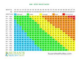 Appropriate Height And Weight For Age Chart Related Image Healthy Weight Charts Weight Charts Weight