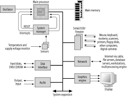 embedded computer architecture   designing embedded hardware  book block diagram of a generic computer