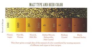 Grain Color Chart Beer Varieties The Origins Part Three Colour