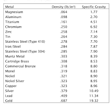 Metal Density Chart G Ml 34 Perspicuous Denisty Chart