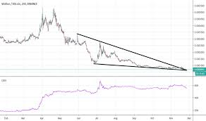 Wtc Cryptocurrency Chart Wtcbtc Charts And Quotes Tradingview