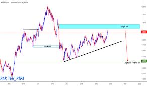 Kfm Charts Trader Pakteh Trading Ideas Charts Tradingview