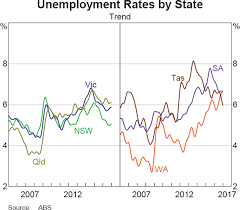 The Recent Economic Performance Of The States Bulletin