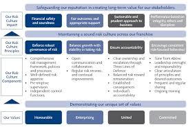 Uob Risk Management