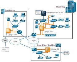 network architecture diagram computer and networks solution network management arm applicances network monitoring and security tool uplogix next