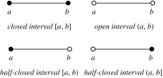 Endpoint Formula Interval From Wolfram Mathworld