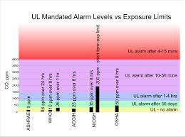 79 Efficient Carbon Dioxide Ppm Chart