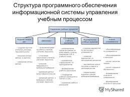 Презентация на тему Дипломная работа на тему Информационная  7 Структура программного обеспечения информационной системы управления учебным процессом