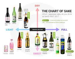 Sake List Of Sake Fest 2017 Axis Planning Inc
