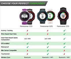 Garmin Watch Compare Chart Gps Trackloggps City Offers Forerunner Discounts Gps Tracklog