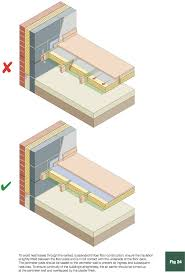 The insulation should be supported at the design depth to prevent slumping.  The air barrier must also be continuous with other building elements, ...