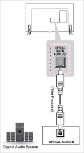 smart tv hook up diagram wiring diagram libraries lg tv connection diagram wiring diagram todaysconnect your led tv lg smart tv connection diagram connecting