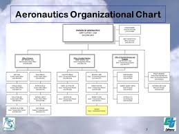Caltrans Org Chart Caltrans Division Of Aeronautics Ppt Download