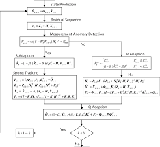 Part Part Whole Chart The Process Of The Strong Adaptive Kalman Filter The Whole