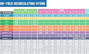 General Hydroponics Feeding Chart Kevinmaplesalon Co