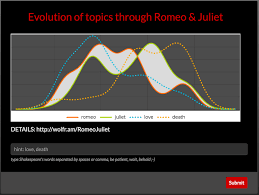 kaurØv lØg evolution of topics in romeo juliet enter image description here