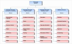 Blank Organizational Chart Template New Organizational Chart