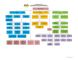 Malaysian Government Organization Chart Department Of Irrigation And Drainage