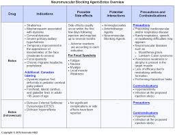 Ms Treatment Comparison Chart Educate Multiple Sclerosis