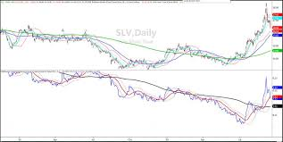 Market Outlook When Is It Safe To Buy Silver Again See
