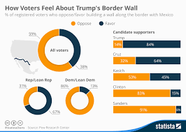 Border Wall Chart Chart How Voters Feel About Trumps Border Wall Statista