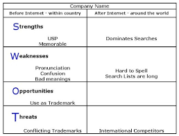 Business Swot Analysis Magnificent Company Name Analysis Using SWOT