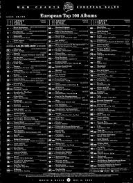 News Radio Music Airplay Charts Sales Charts 0 Special